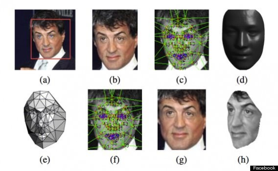 A demonstration with actor Sylvester Stallone of how DeepFace deconstructs a face into wireframe models which it can then manipulate. (Image courtesy of Huffington Post)